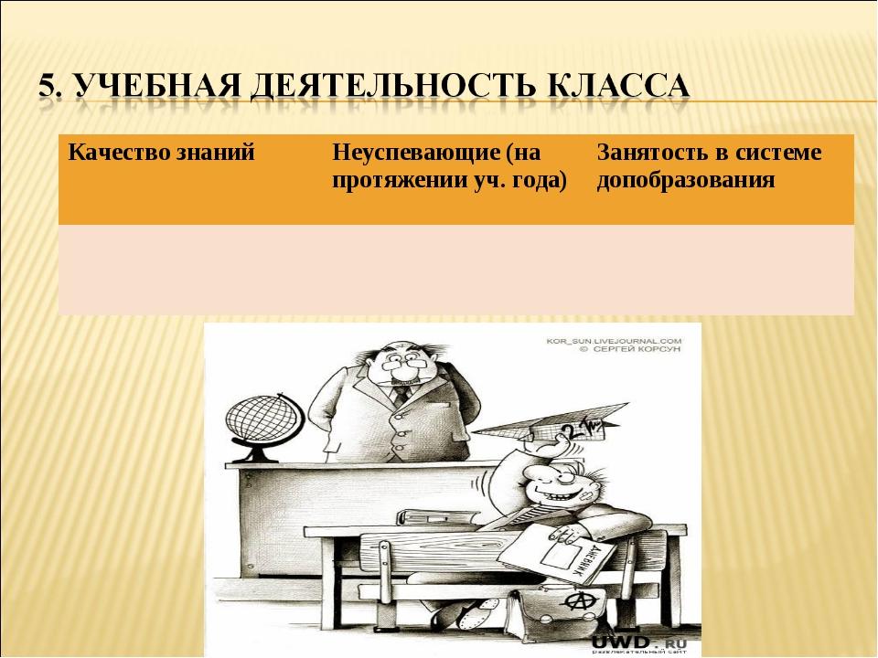 Качество знанийНеуспевающие (на протяжении уч. года)Занятость в системе доп...