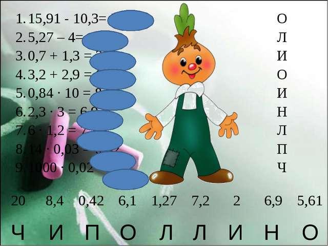 О Н И Л Л О П И Ч 15,91 - 10,3= 5,61 5,27 – 4= 1,27 0,7 + 1,3 = 2 3,2 + 2,9 =...