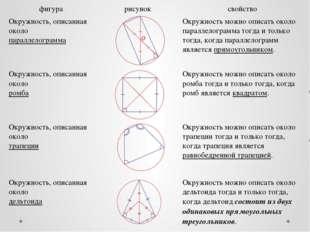 фигура рисунок свойство Окружность, описанная около параллелограмма Окружност