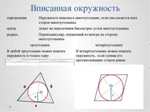 Вписанная окружность O r О r