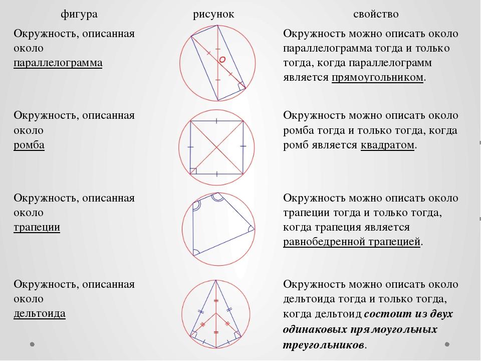 фигура рисунок свойство Окружность, описанная около параллелограмма Окружност...