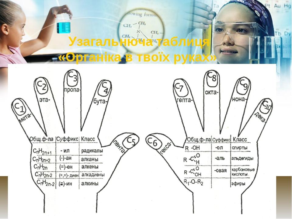 Text Узагальнюча таблиця «Органіка в твоїх руках» 1