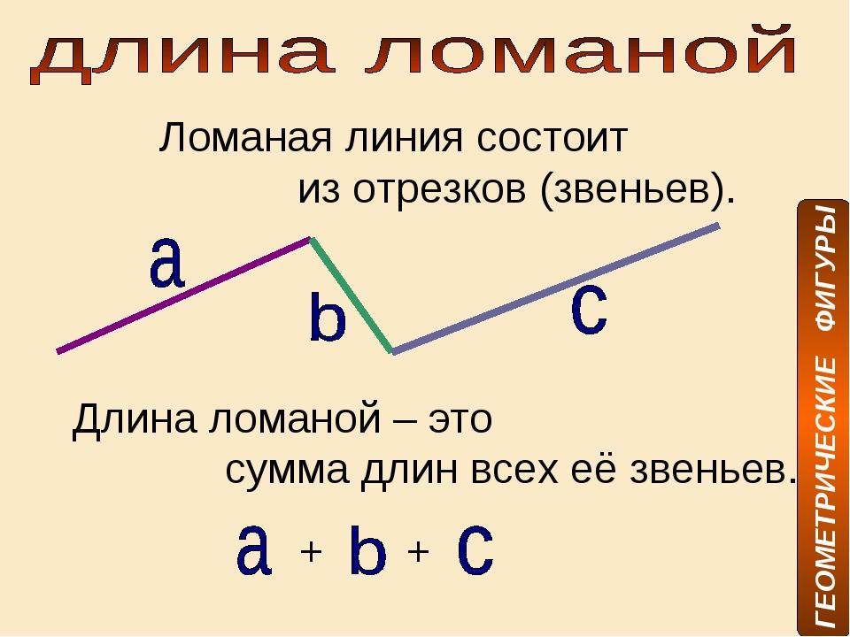 Ломаная линия состоит из отрезков (звеньев). Длина ломаной – это сумма длин в...