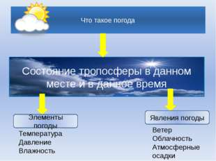 Что такое погода Состояние тропосферы в данном месте и в данное время Элемен
