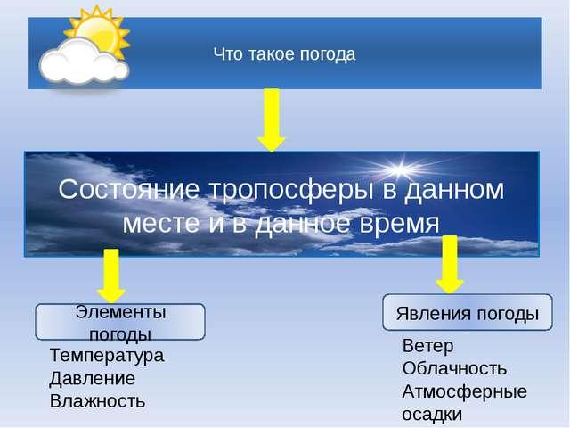 Что такое погода Состояние тропосферы в данном месте и в данное время Элемен...