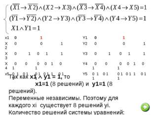№11_d. Сколько различных решений имеет система уравнений: Ответ: 192 Решение: