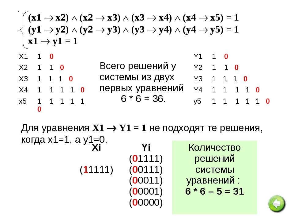 №16. Сколько различных решений имеет система уравнений: Ответ: 224 Решение: