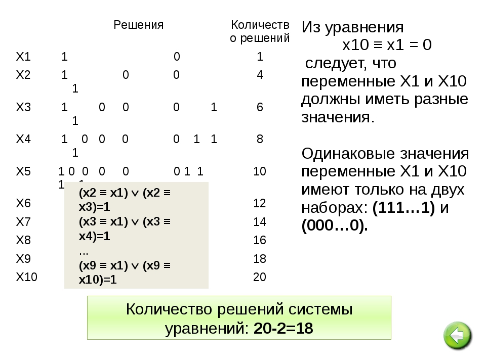 (x1  x2)(x2  x3)(x3  x4) = 1 (у1  у2) ( у2  у3)  (у3  у4)=1 (x1...