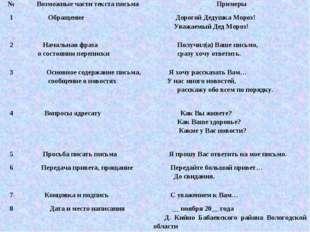 №Возможные части текста письмаПримеры 1 Обращение Дорогой Дедушка Мороз!