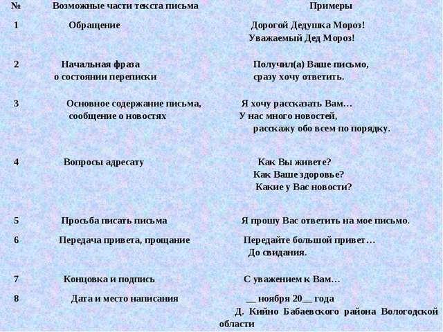 №Возможные части текста письмаПримеры 1 Обращение Дорогой Дедушка Мороз!...