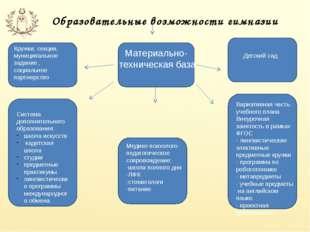 Образовательные возможности гимназии Кружки, секции, муниципальное задание ,
