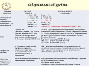 Содержательный уровень Ключевые параметры 2012-2013 учебный год 2013-2014, 20