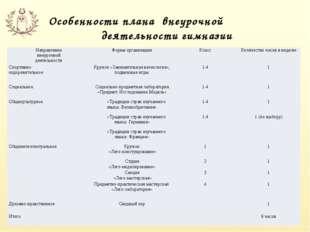 Особенности плана внеурочной деятельности гимназии Направление внеурочной дея