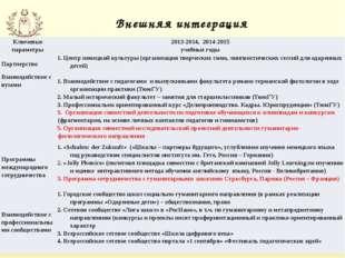 Внешняя интеграция Ключевые параметры 2013-2014, 2014-2015 учебные годы Партн