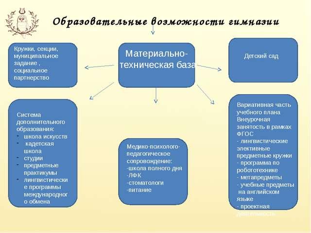 Образовательные возможности гимназии Кружки, секции, муниципальное задание ,...