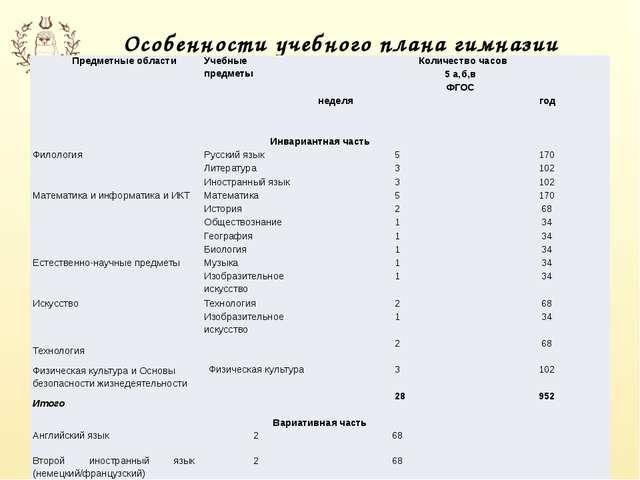 Особенности учебного плана гимназии Предметные области Учебные предметы Колич...