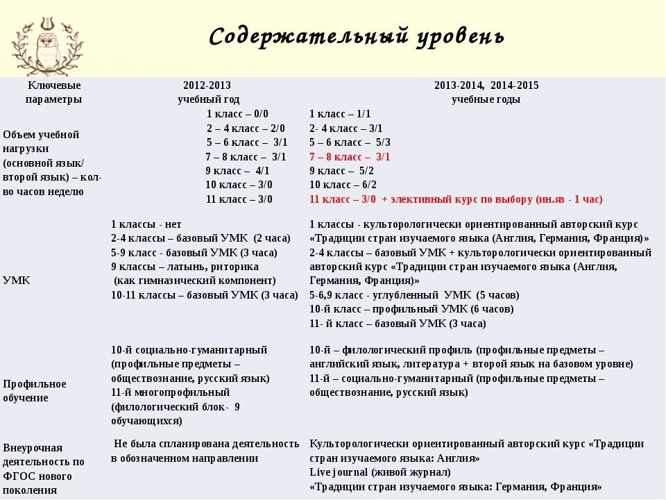 Содержательный уровень Ключевые параметры 2012-2013 учебный год 2013-2014, 20...