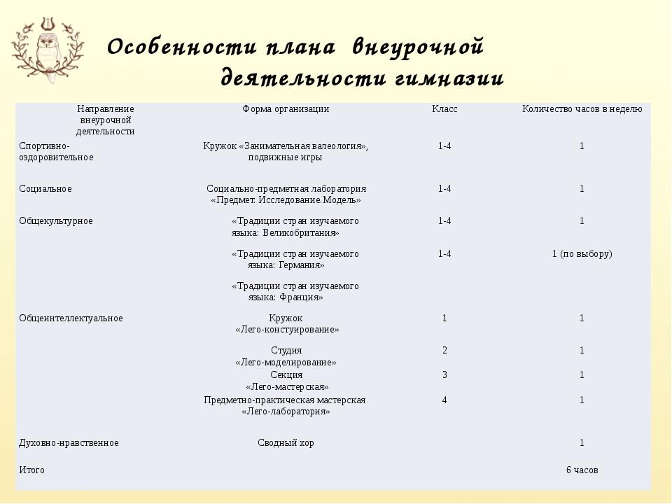 Особенности плана внеурочной деятельности гимназии Направление внеурочной дея...