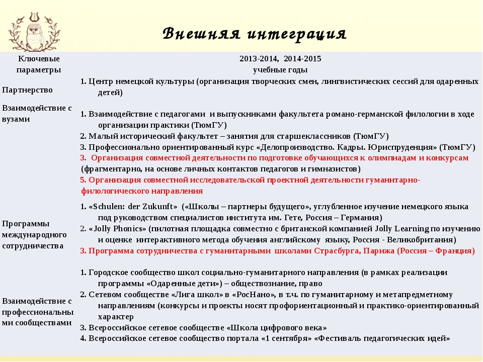 Внешняя интеграция Ключевые параметры 2013-2014, 2014-2015 учебные годы Партн...