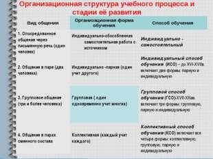 Организационная структура учебного процесса и стадии её развития Вид общения