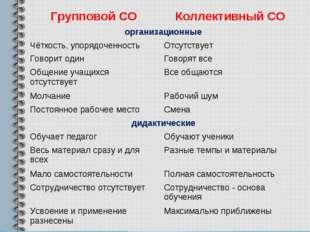 Групповой СОКоллективный СО организационные Чёткость, упорядоченностьОтсут