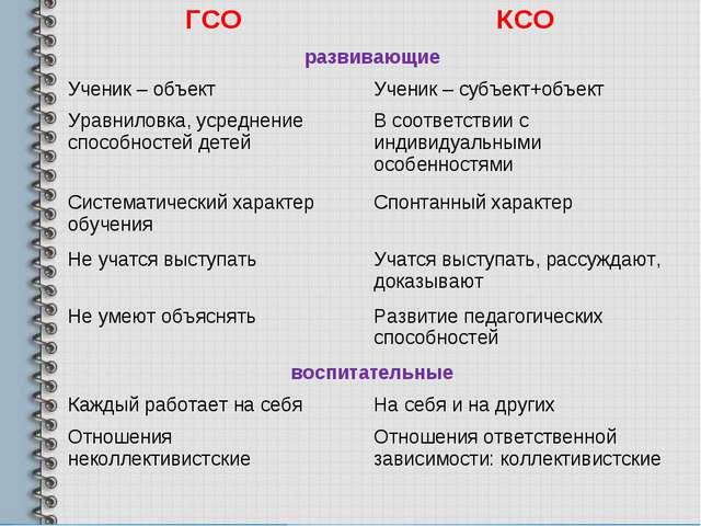 ГСОКСО развивающие Ученик – объектУченик – субъект+объект Уравниловка, уср...