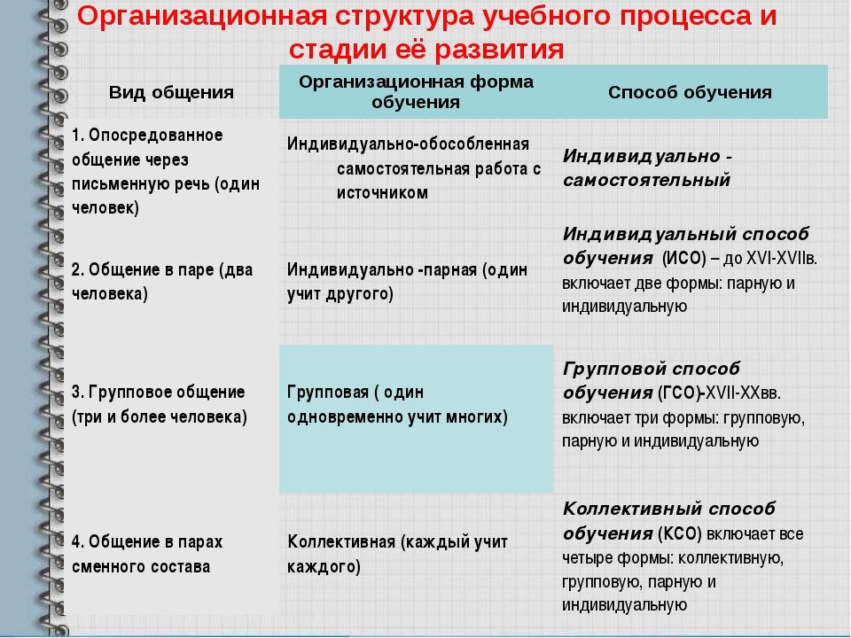 Организационная структура учебного процесса и стадии её развития Вид общения...