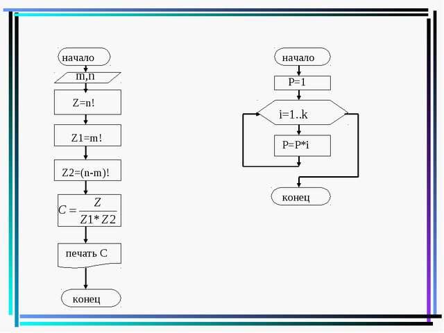 начало m,n Z=n! Z1=m! Z2=(n-m)! печать С конец начало Р=1 i=1..k P=P*i конец