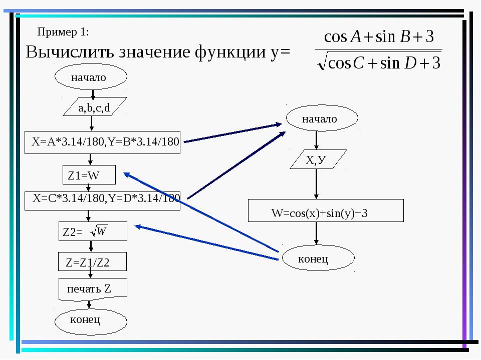 Вычислить значение функции у= Пример 1: начало a,b,с,d X=A*3.14/180,Y=B*3.14/...