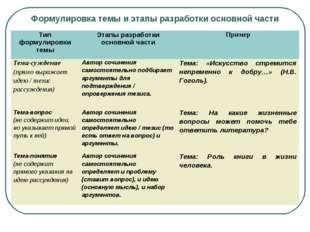 Формулировка темы и этапы разработки основной части Тип формулировки темыЭт