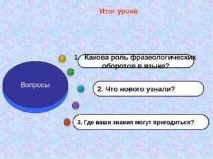Итог урока 3. Где ваши знания могут пригодиться? 2. Что нового узнали? Какова