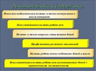 Консультативная помощь родителям Профилактика различных отклонений Консультат