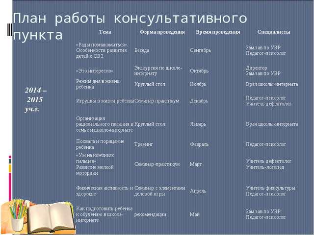 План работы консультативного пункта 2014 – 2015 уч.г. ТемаФорма проведенияВ...