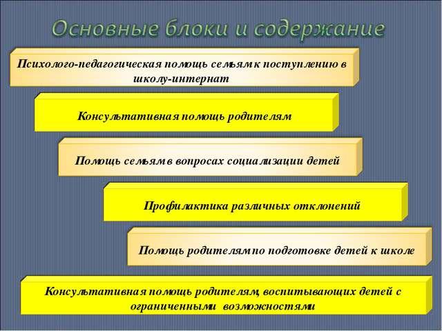 Консультативная помощь родителям Профилактика различных отклонений Консультат...