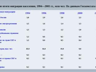 Общие итоги миграции населения, 1994—2001 гг.,млн чел. По данным Госкомстата