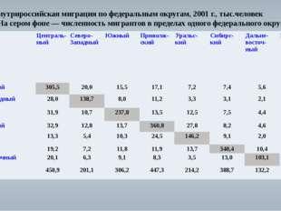 Внутрироссийская миграция по федеральным округам, 2001 г.,тыс.человек (На се