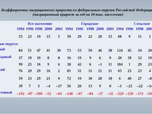 Коэффициенты миграционного прироста по федеральным округам Российской Федерац