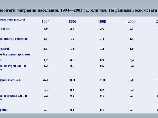 Общие итоги миграции населения, 1994—2001 гг.,млн чел. По данным Госкомстата...