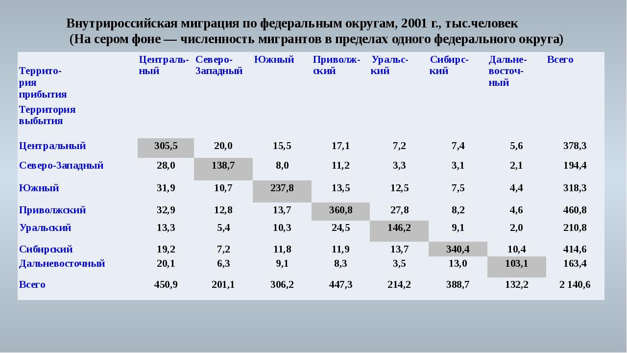 Внутрироссийская миграция по федеральным округам, 2001 г.,тыс.человек (На се...
