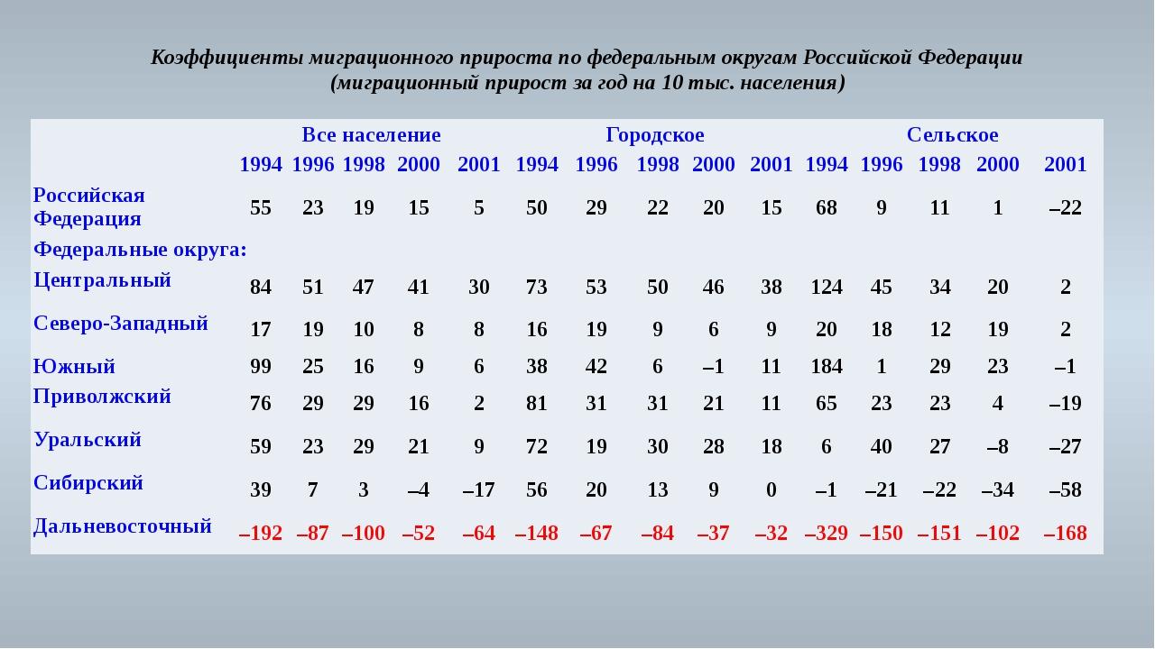 Коэффициенты миграционного прироста по федеральным округам Российской Федерац...