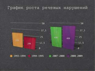 График роста речевых нарушений