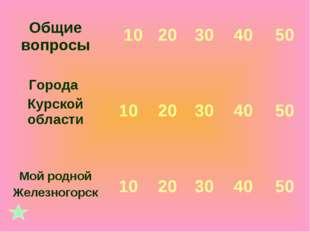 Общие вопросы 10 20 30 40 50 Города Курской области 10 20 30 40 50