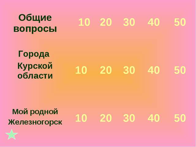 Общие вопросы 10 20 30 40 50 Города Курской области 10 20 30 40 50...