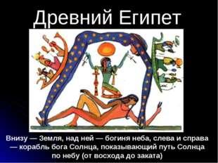 Древний Египет Внизу — Земля, над ней — богиня неба, слева и справа — корабль