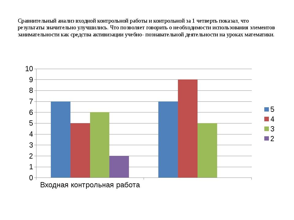 Сравнительный анализ входной контрольной работы и контрольной за 1 четверть п...