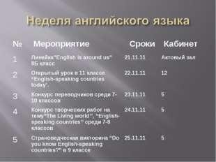 "№  Мероприятие Сроки  Кабинет 1Линейка""English is around us"" 8Б класс21."