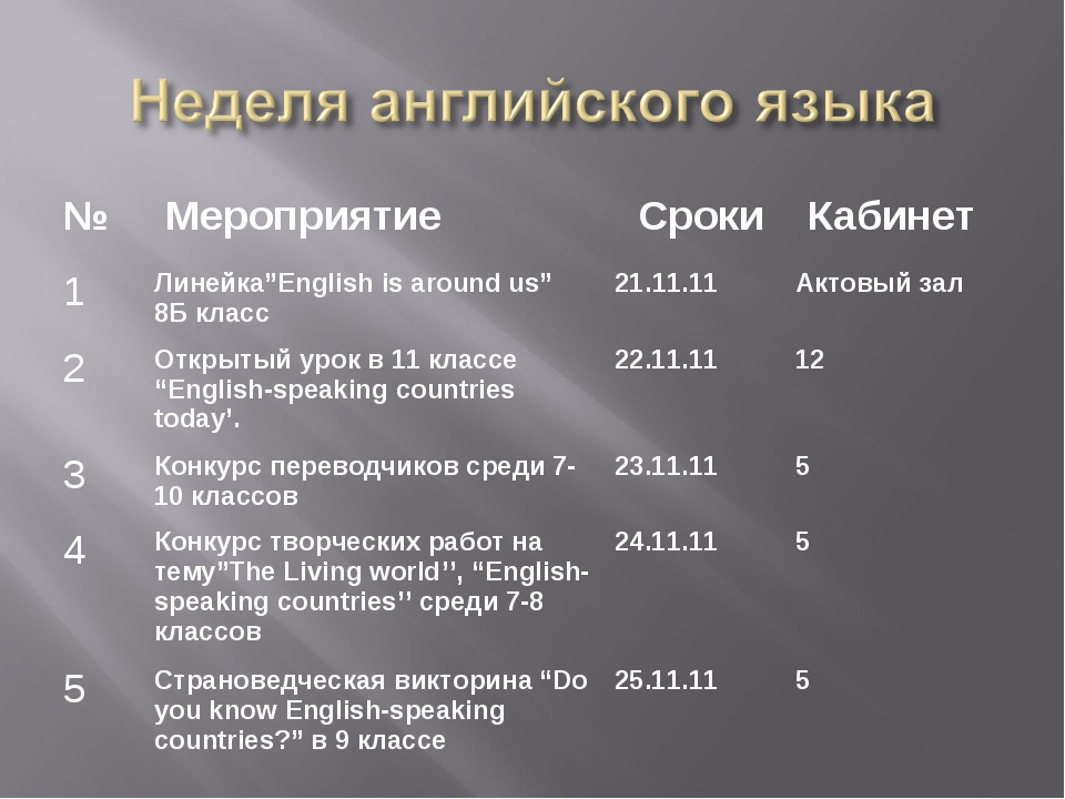 "№  Мероприятие Сроки  Кабинет 1Линейка""English is around us"" 8Б класс21...."