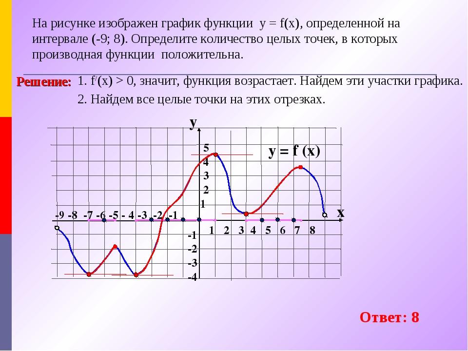 На рисунке изображен график функции производная и семь точек