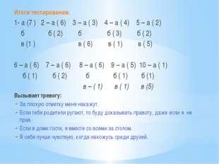 Итоги тестирования: 1- а (7 ) 2 – а ( 6) 3 – а ( 3) 4 – а ( 4) 5 – а ( 2) б