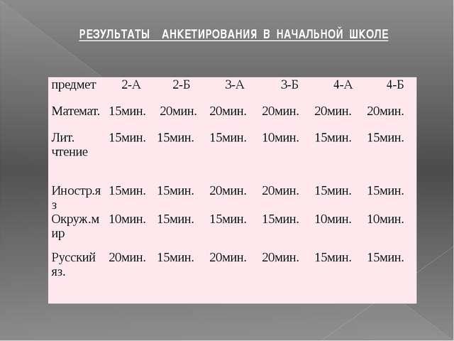 РЕЗУЛЬТАТЫ АНКЕТИРОВАНИЯ В НАЧАЛЬНОЙ ШКОЛЕ предмет 2-А 2-Б 3-А 3-Б 4-А 4-Б Ма...